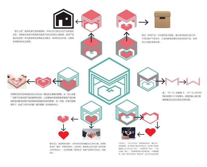 LOGO设计以及应用